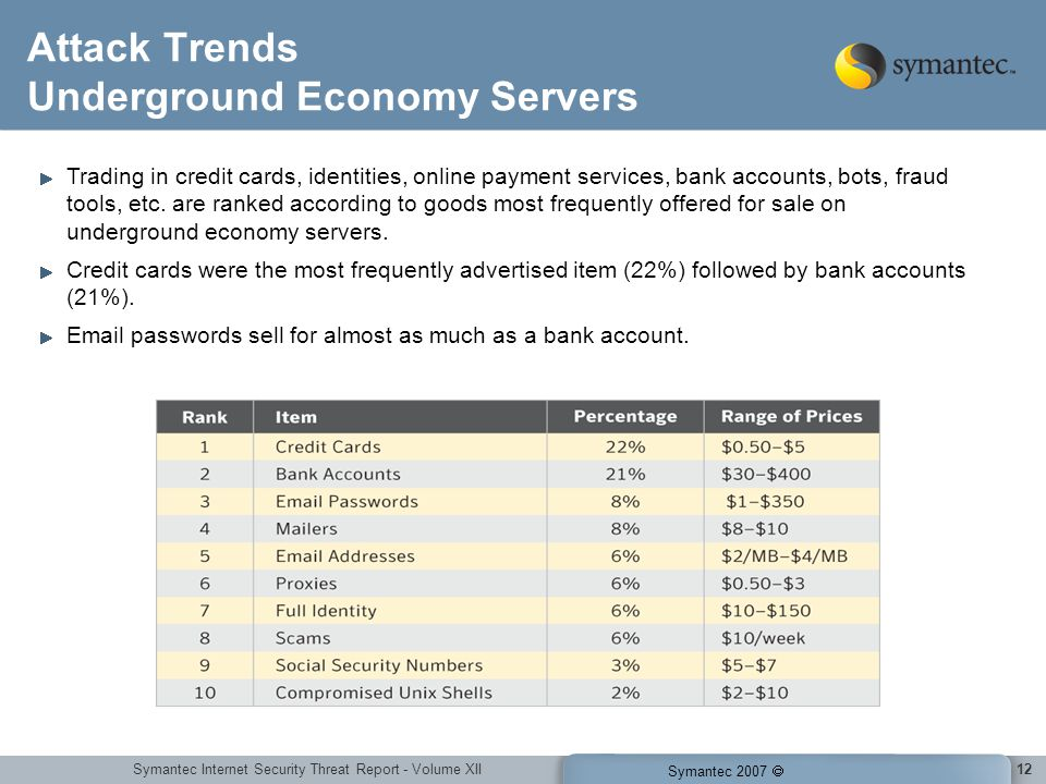 Symantec Internet Security Threat Report - Volume XII Symantec 2007 12 Attack Trends Underground Economy Servers Trading in credit cards, identities, online payment services, bank accounts, bots, fraud tools, etc.