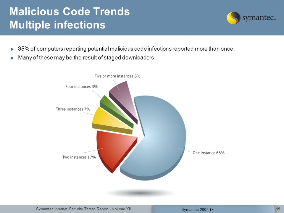 Symantec Internet Security Threat Report - Volume XII Symantec 2007 19 Malicious Code Trends Multiple infections 35% of computers reporting potential malicious code infections reported more than once.
