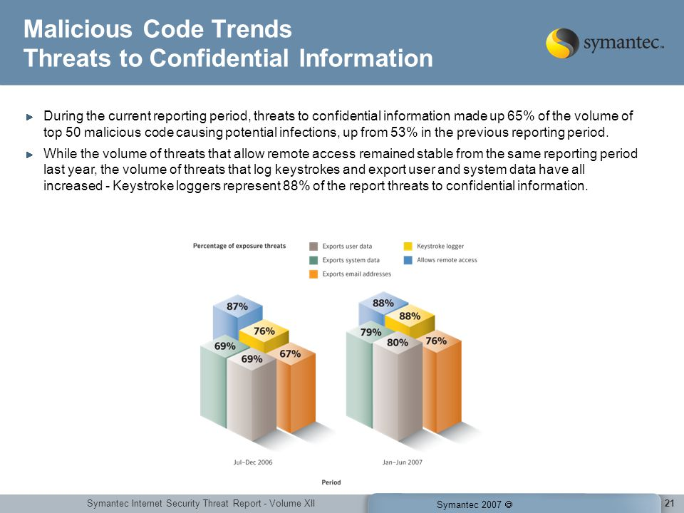 Symantec Internet Security Threat Report - Volume XII Symantec 2007 21 Malicious Code Trends Threats to Confidential Information During the current reporting period, threats to confidential information made up 65% of the volume of top 50 malicious code causing potential infections, up from 53% in the previous reporting period.