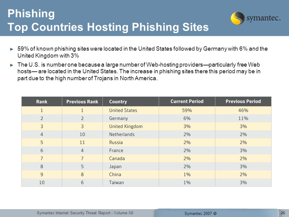 Symantec Internet Security Threat Report - Volume XII Symantec 2007 26 Phishing Top Countries Hosting Phishing Sites 59% of known phishing sites were located in the United States followed by Germany with 6% and the United Kingdom with 3% The U.S.
