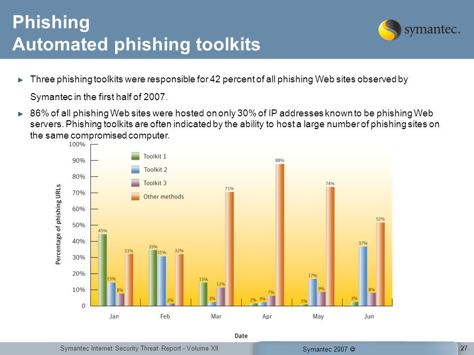 Symantec Internet Security Threat Report - Volume XII Symantec 2007 27 Phishing Automated phishing toolkits Three phishing toolkits were responsible for 42 percent of all phishing Web sites observed by Symantec in the first half of 2007.
