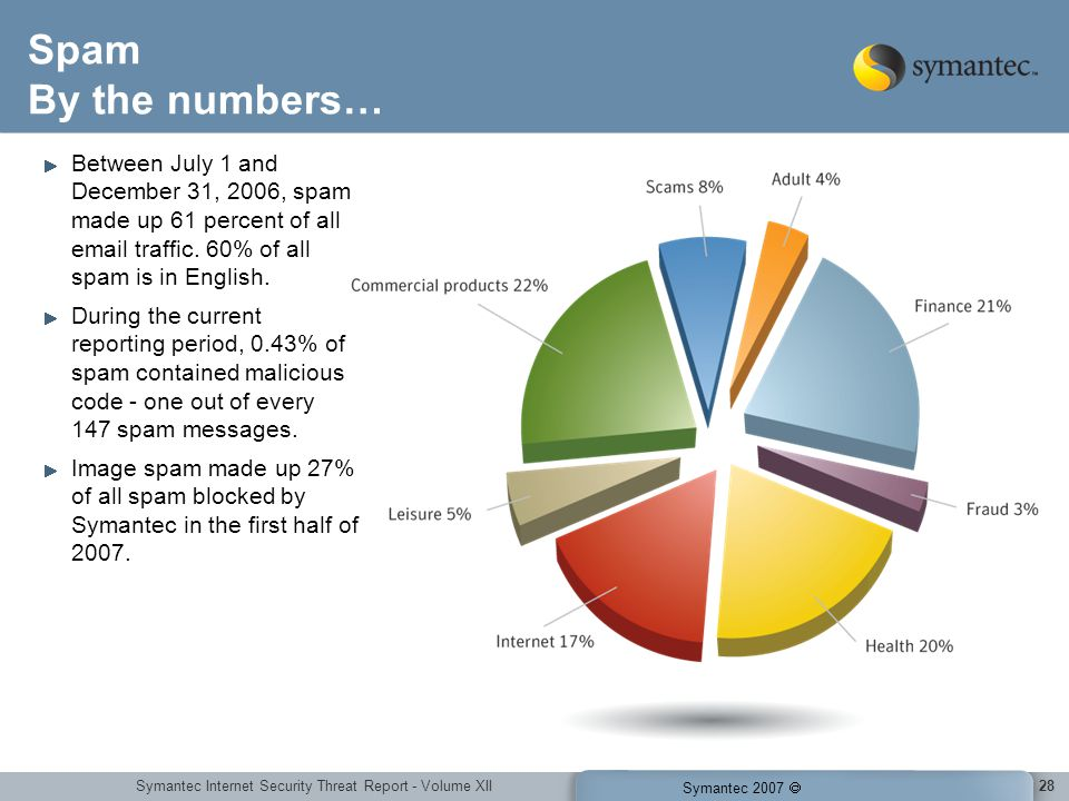 Symantec Internet Security Threat Report - Volume XII Symantec 2007 28 Spam By the numbers… Between July 1 and December 31, 2006, spam made up 61 percent of all email traffic.