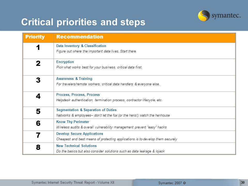 Symantec Internet Security Threat Report - Volume XII Symantec 2007 30 Critical priorities and steps PriorityRecommendation 1 Data Inventory & Classification Figure out where the important date lives.