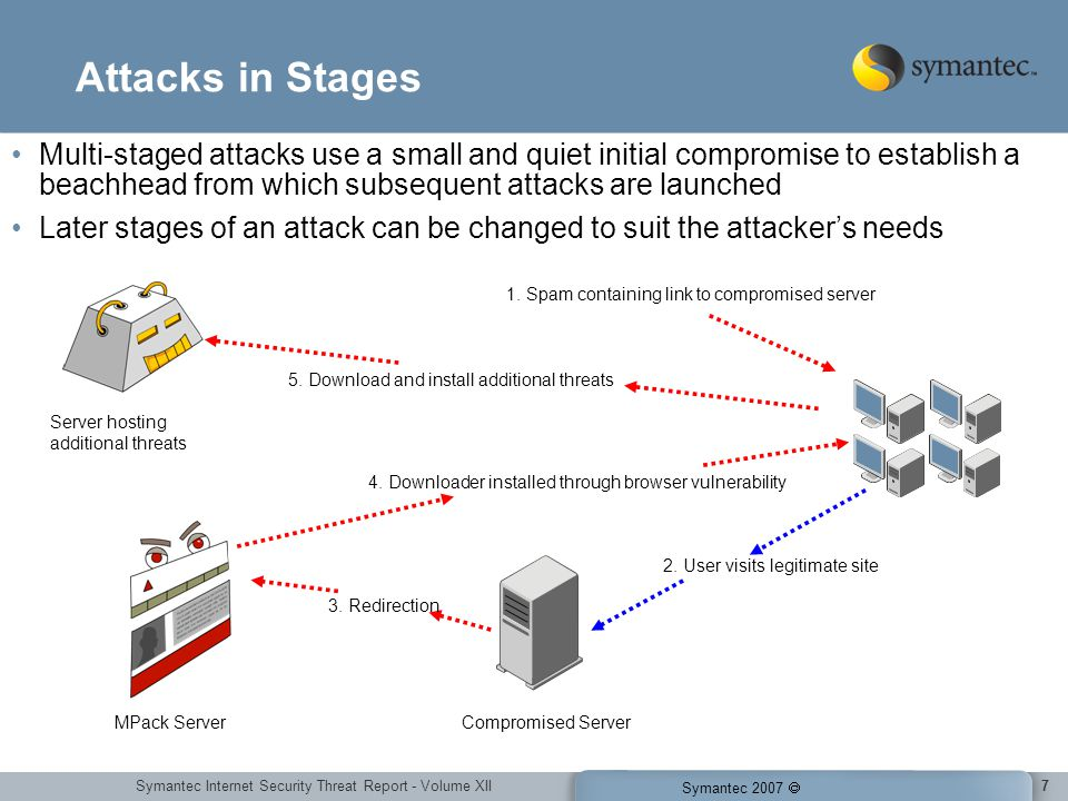 Symantec Internet Security Threat Report - Volume XII Symantec 2007 7 Attacks in Stages Multi-staged attacks use a small and quiet initial compromise to establish a beachhead from which subsequent attacks are launched Later stages of an attack can be changed to suit the attackers needs 1.