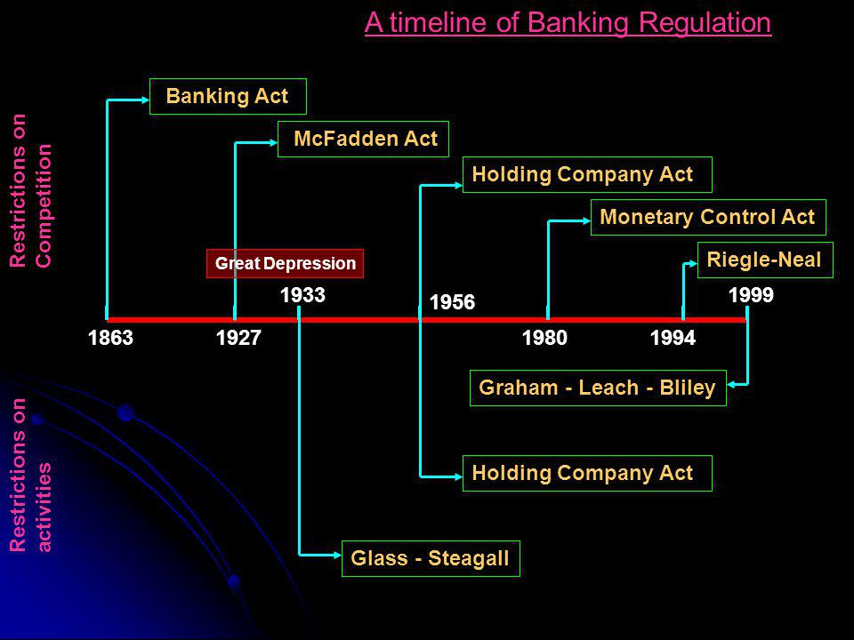 A timeline of Banking Regulation 18631927 1933 1980 1956 1999 1994 Restrictions on activities Restrictions on Competition McFadden Act Banking Act Holding Company Act Monetary Control Act Riegle-Neal Holding Company Act Glass - Steagall Graham - Leach - Bliley Great Depression