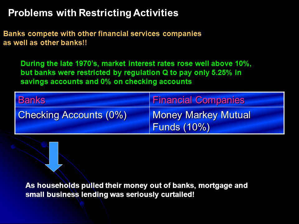 Problems with Restricting Activities Banks compete with other financial services companies as well as other banks!.