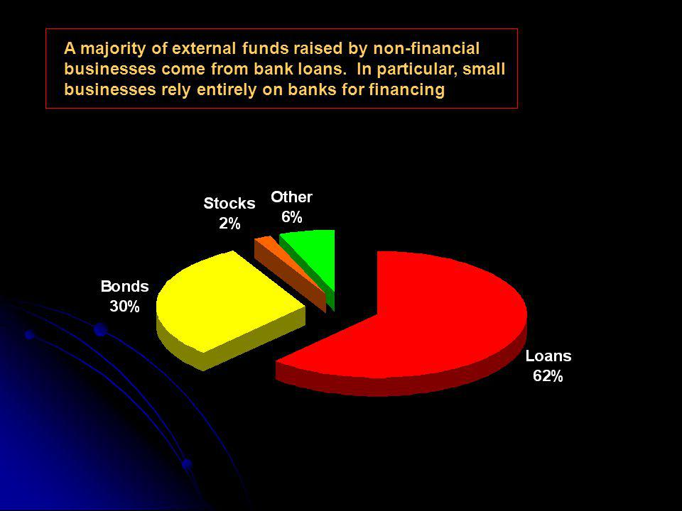 A majority of external funds raised by non-financial businesses come from bank loans.
