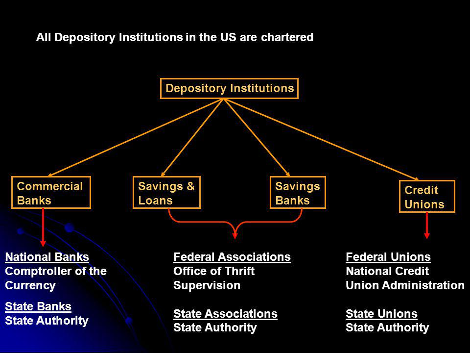 All Depository Institutions in the US are chartered Depository Institutions Commercial Banks Savings & Loans Savings Banks Credit Unions National Banks Comptroller of the Currency State Banks State Authority Federal Associations Office of Thrift Supervision State Associations State Authority Federal Unions National Credit Union Administration State Unions State Authority