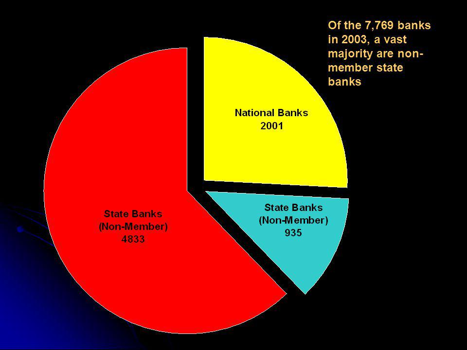 Of the 7,769 banks in 2003, a vast majority are non- member state banks