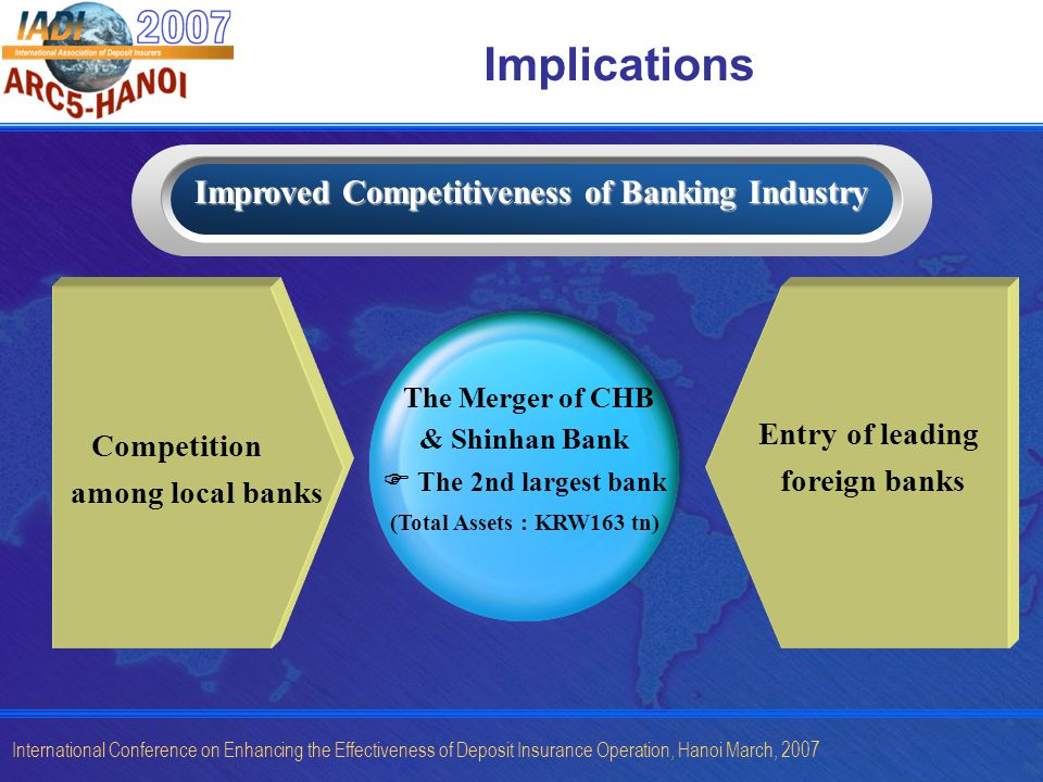 International Conference on Enhancing the Effectiveness of Deposit Insurance Operation, Hanoi March, 2007 Implications Improved Competitiveness of Banking Industry Competition among local banks The Merger of CHB & Shinhan Bank The 2nd largest bank (Total Assets : KRW163 tn) Entry of leading foreign banks