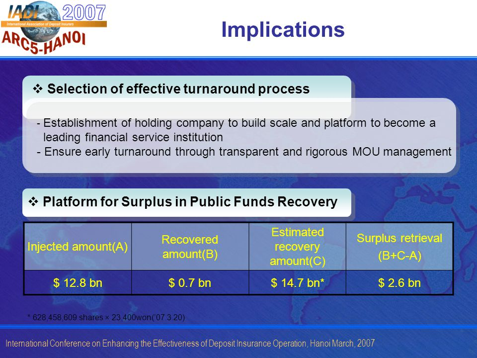 International Conference on Enhancing the Effectiveness of Deposit Insurance Operation, Hanoi March, 2007 Implications Selection of effective turnaround process Platform for Surplus in Public Funds Recovery Injected amount(A) Recovered amount(B) Estimated recovery amount(C) Surplus retrieval (B+C-A) $ 12.8 bn$ 0.7 bn$ 14.7 bn*$ 2.6 bn * 628,458,609 shares × 23,400won(07.3.20) - Establishment of holding company to build scale and platform to become a leading financial service institution - Ensure early turnaround through transparent and rigorous MOU management