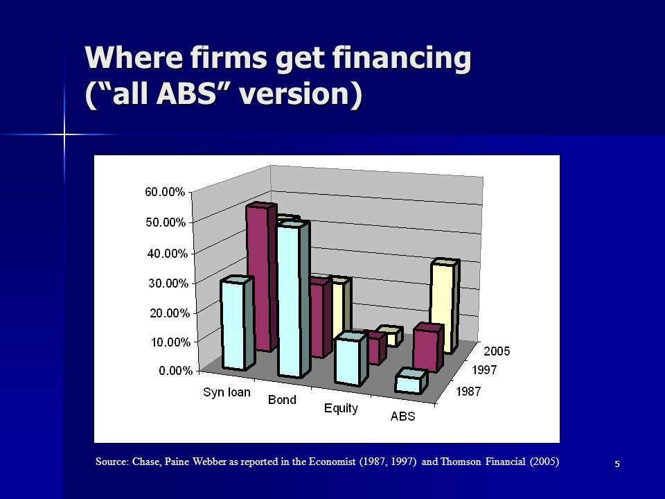 5 Where firms get financing (all ABS version) Source: Chase, Paine Webber as reported in the Economist (1987, 1997) and Thomson Financial (2005)
