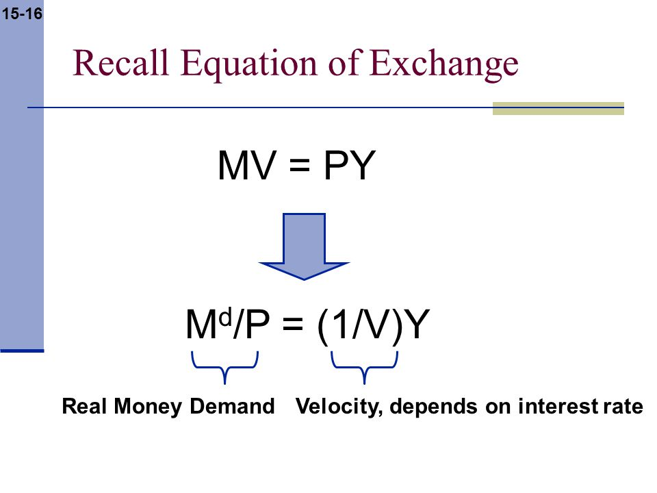 15-16 Recall Equation of Exchange MV = PY M d /P = (1/V)Y Real Money Demand Velocity, depends on interest rate