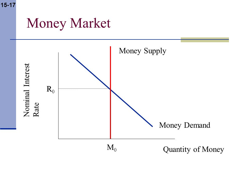 15-17 Money Market Nominal Interest Rate Quantity of Money Money Supply Money Demand R M0M0 R0R0