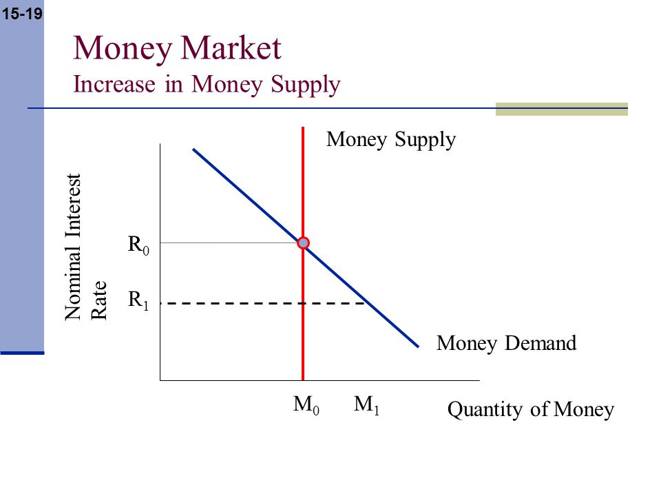15-19 Money Market Increase in Money Supply Nominal Interest Rate Quantity of Money Money Supply Money Demand R M0M0 R0R0 M1M1 R1R1