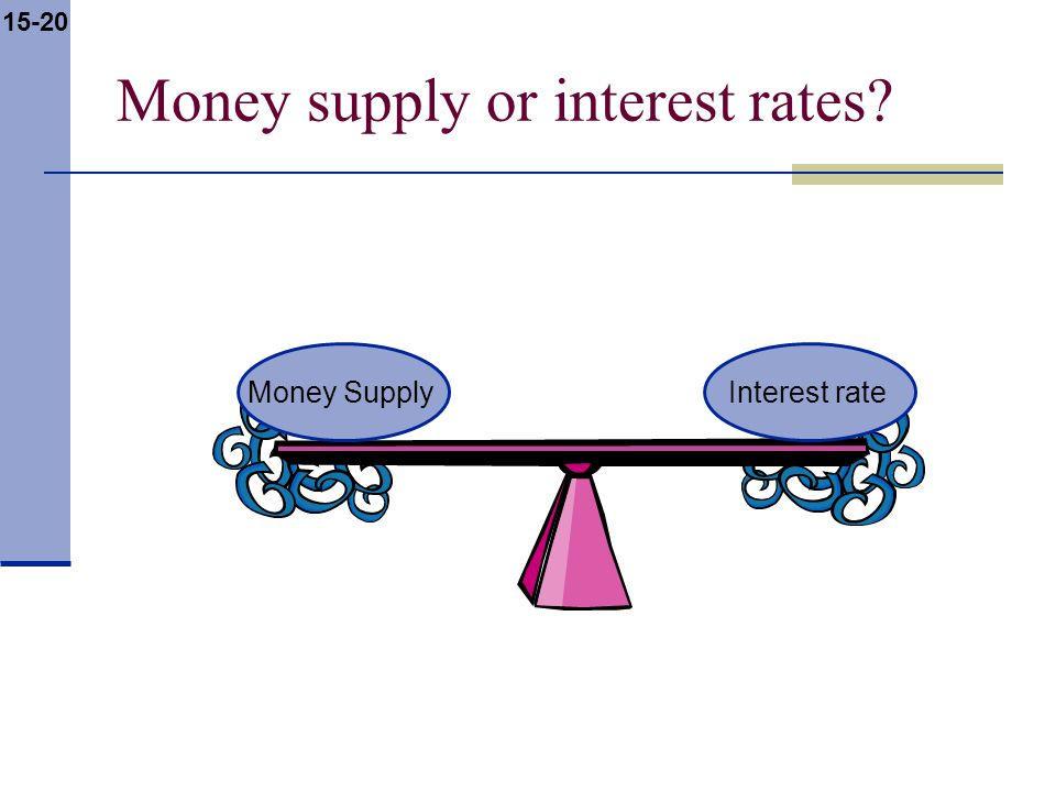 15-20 Money supply or interest rates Money SupplyInterest rate