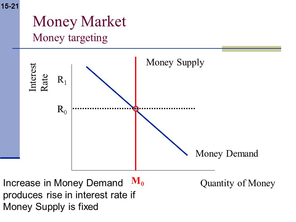 15-21 Money Market Money targeting Interest Rate Quantity of Money Money Supply Money Demand R M0M0 R0R0 R1R1 Increase in Money Demand produces rise in interest rate if Money Supply is fixed