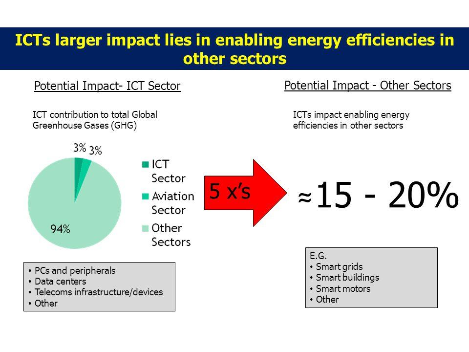 ICTs larger impact lies in enabling energy efficiencies in other sectors Potential Impact- ICT Sector Potential Impact - Other Sectors ICT contribution to total Global Greenhouse Gases (GHG) ICTs impact enabling energy efficiencies in other sectors 5 xs 15 - 20% PCs and peripherals Data centers Telecoms infrastructure/devices Other E.G.