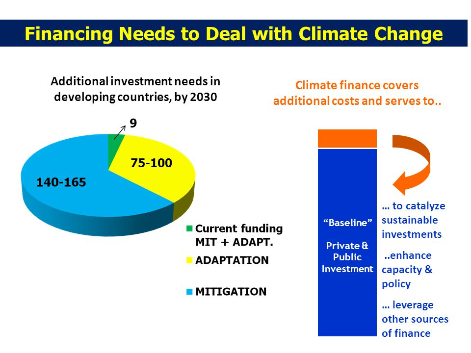 Financing Needs to Deal with Climate Change … to catalyze sustainable investments..enhance capacity & policy … leverage other sources of finance Baseline Private & Public Investment Climate finance covers additional costs and serves to..