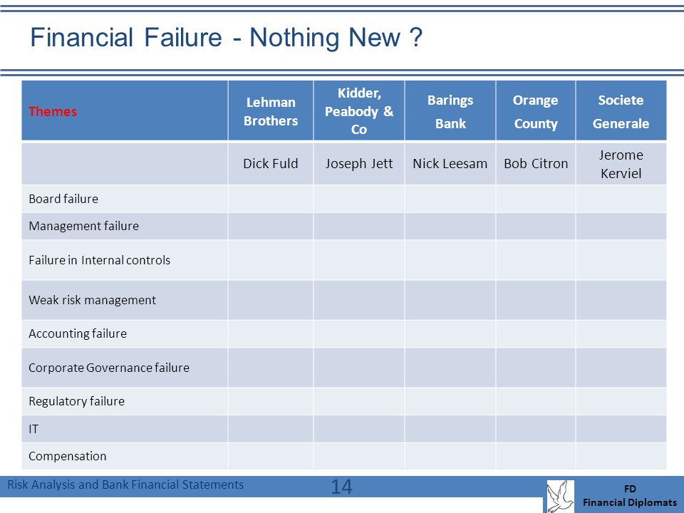 Risk Analysis and Bank Financial Statements FD Financial Diplomats 14 Themes Lehman Brothers Kidder, Peabody & Co Barings Bank Orange County Societe Generale Dick FuldJoseph JettNick LeesamBob Citron Jerome Kerviel Board failure Management failure Failure in Internal controls Weak risk management Accounting failure Corporate Governance failure Regulatory failure IT Compensation Financial Failure - Nothing New