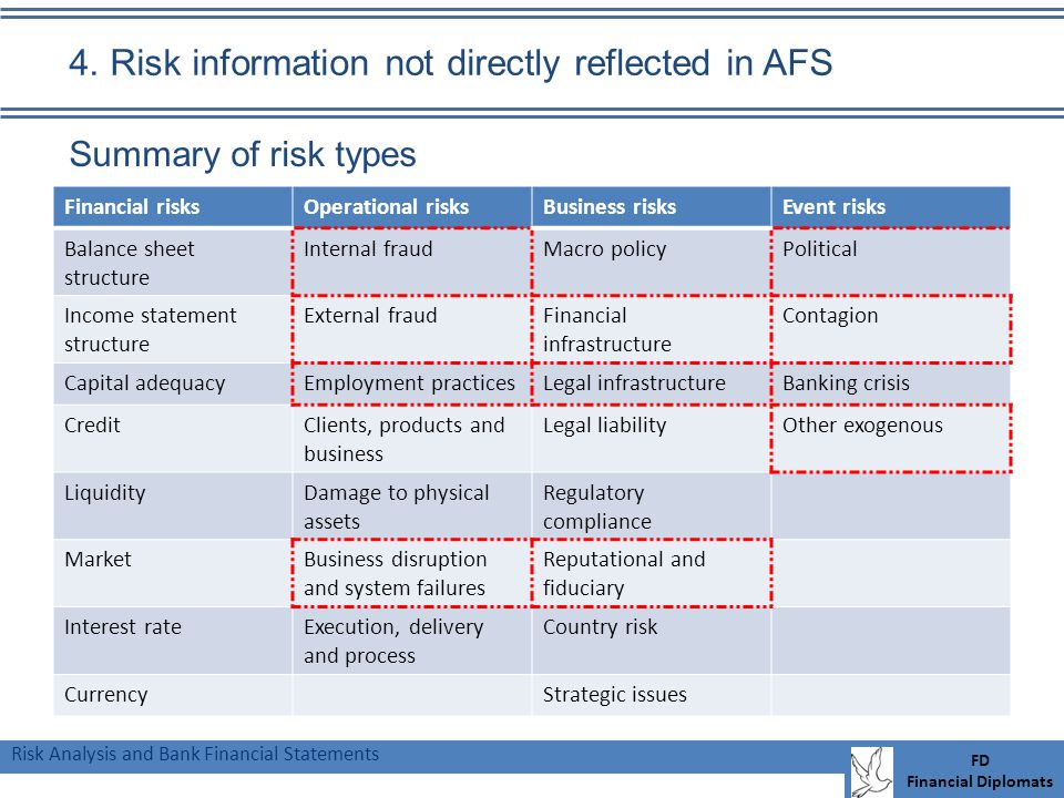 Risk Analysis and Bank Financial Statements FD Financial Diplomats 4.