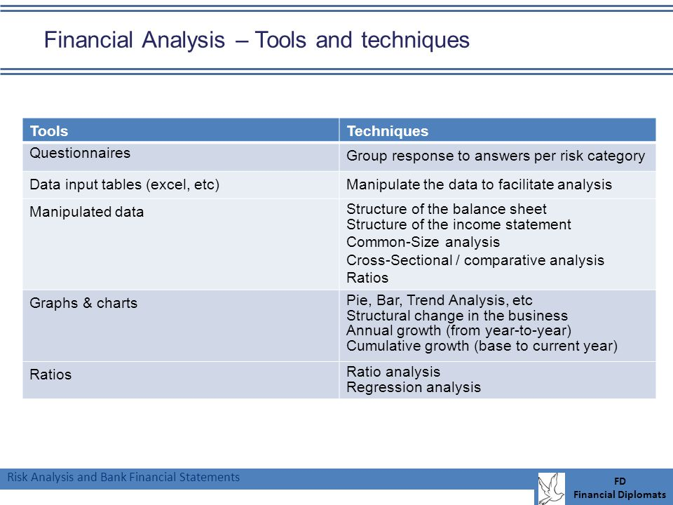 Risk Analysis and Bank Financial Statements FD Financial Diplomats Financial Analysis – Tools and techniques ToolsTechniques Questionnaires Group response to answers per risk category Data input tables (excel, etc)Manipulate the data to facilitate analysis Manipulated data Structure of the balance sheet Structure of the income statement Common-Size analysis Cross-Sectional / comparative analysis Ratios Graphs & charts Pie, Bar, Trend Analysis, etc Structural change in the business Annual growth (from year-to-year) Cumulative growth (base to current year) Ratios Ratio analysis Regression analysis