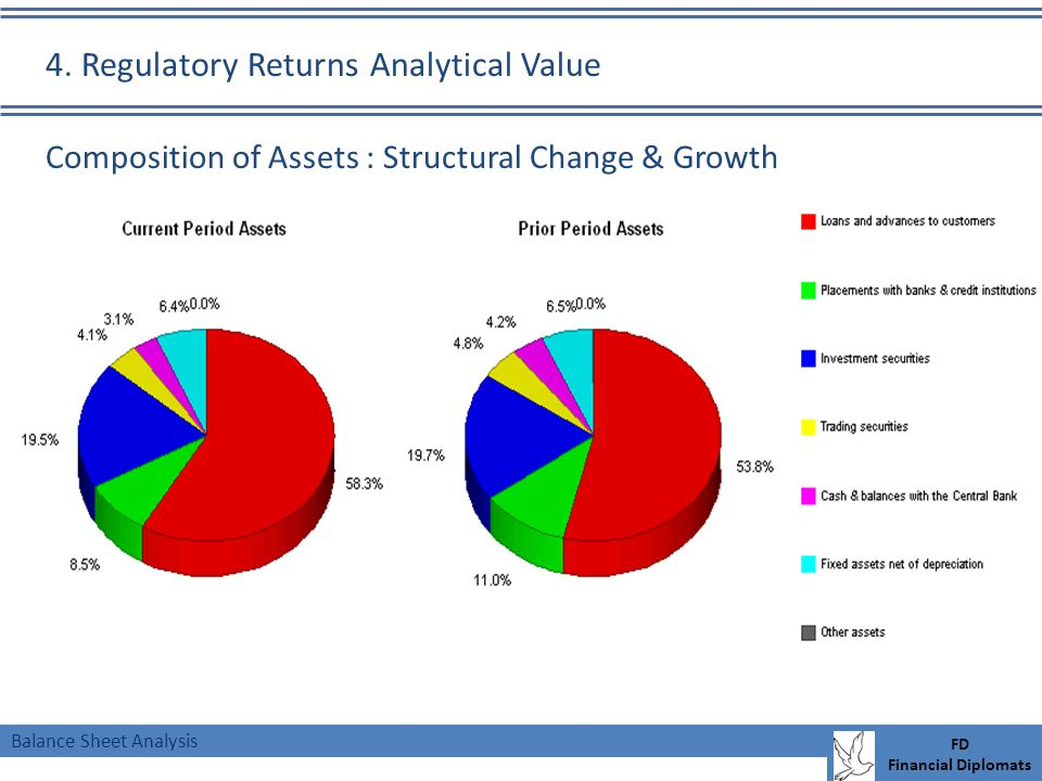 Balance Sheet Analysis FD Financial Diplomats Composition of Assets : Structural Change & Growth 4.