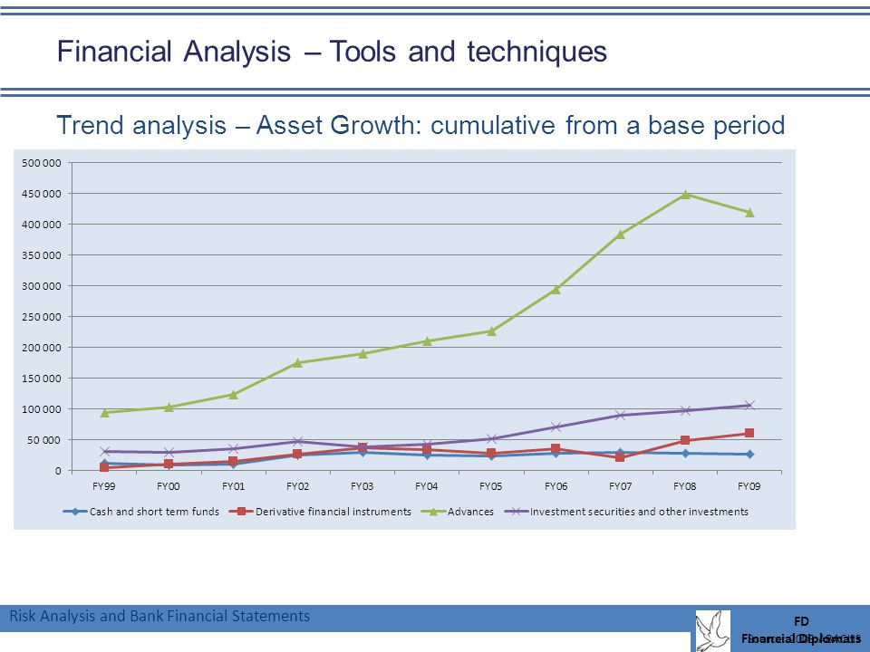 Risk Analysis and Bank Financial Statements FD Financial Diplomats Financial Analysis – Tools and techniques Trend analysis – Asset Growth: cumulative from a base period Source: 2009 ABACUS