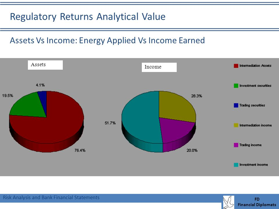 Risk Analysis and Bank Financial Statements FD Financial Diplomats Income Assets Assets Vs Income: Energy Applied Vs Income Earned Regulatory Returns Analytical Value