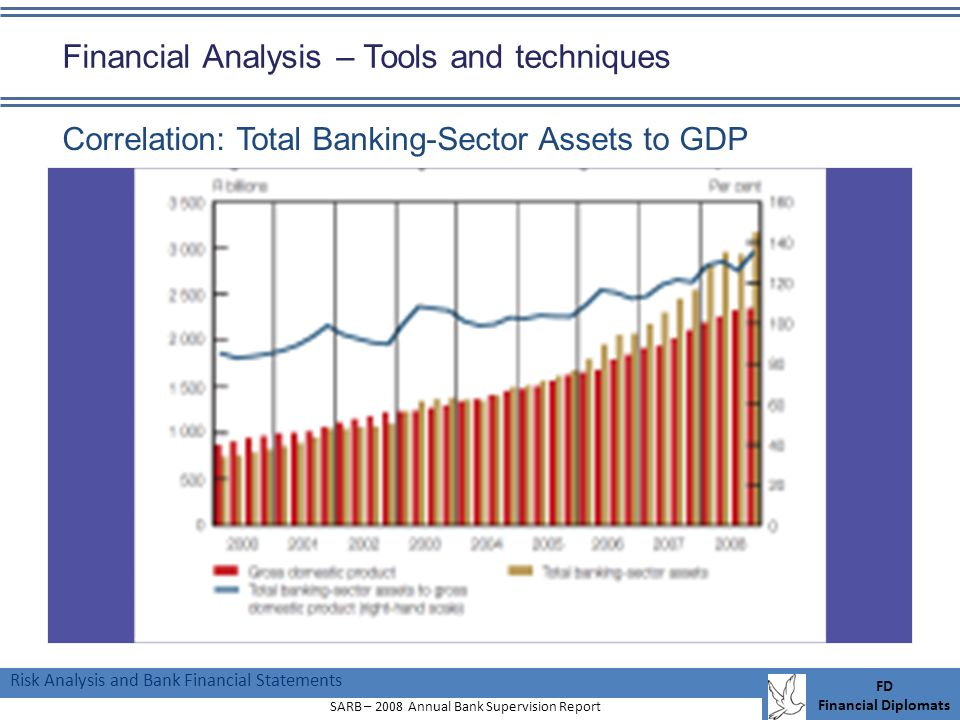 Risk Analysis and Bank Financial Statements FD Financial Diplomats Financial Analysis – Tools and techniques Correlation: Total Banking-Sector Assets to GDP SARB – 2008 Annual Bank Supervision Report