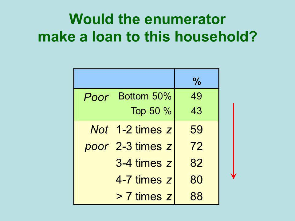 % Poor Bottom 50%49 Top 50 %43 Not poor 1-2 times z59 2-3 times z72 3-4 times z82 4-7 times z80 > 7 times z88 Would the enumerator make a loan to this household
