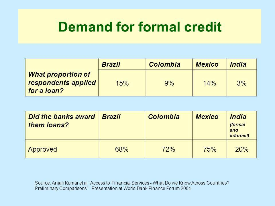 Demand for formal credit What proportion of respondents applied for a loan.