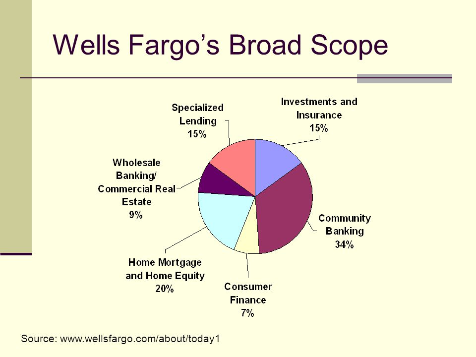 Wells Fargos Broad Scope Source: www.wellsfargo.com/about/today1