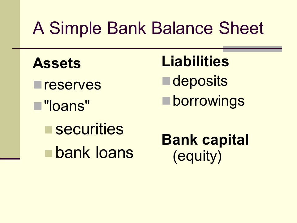 A Simple Bank Balance Sheet Assets reserves loans securities bank loans Liabilities deposits borrowings Bank capital (equity)