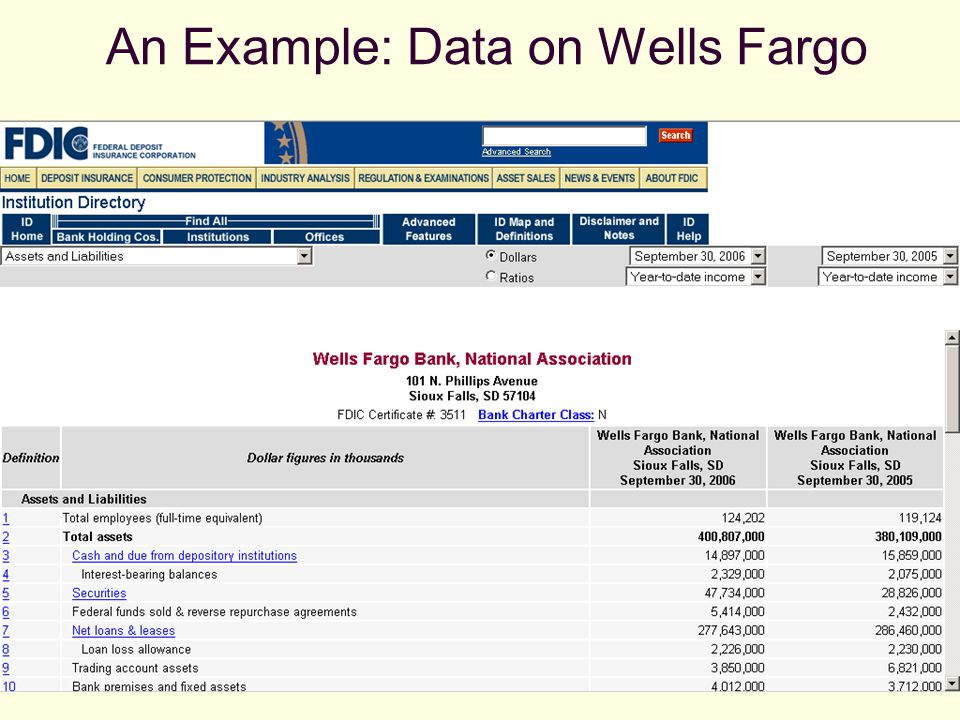 An Example: Data on Wells Fargo
