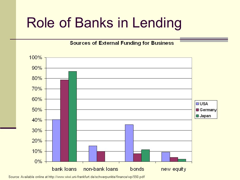 Role of Banks in Lending Source: Available online at http://www.wiwi.uni-frankfurt.de/schwerpunkte/finance/wp/550.pdf