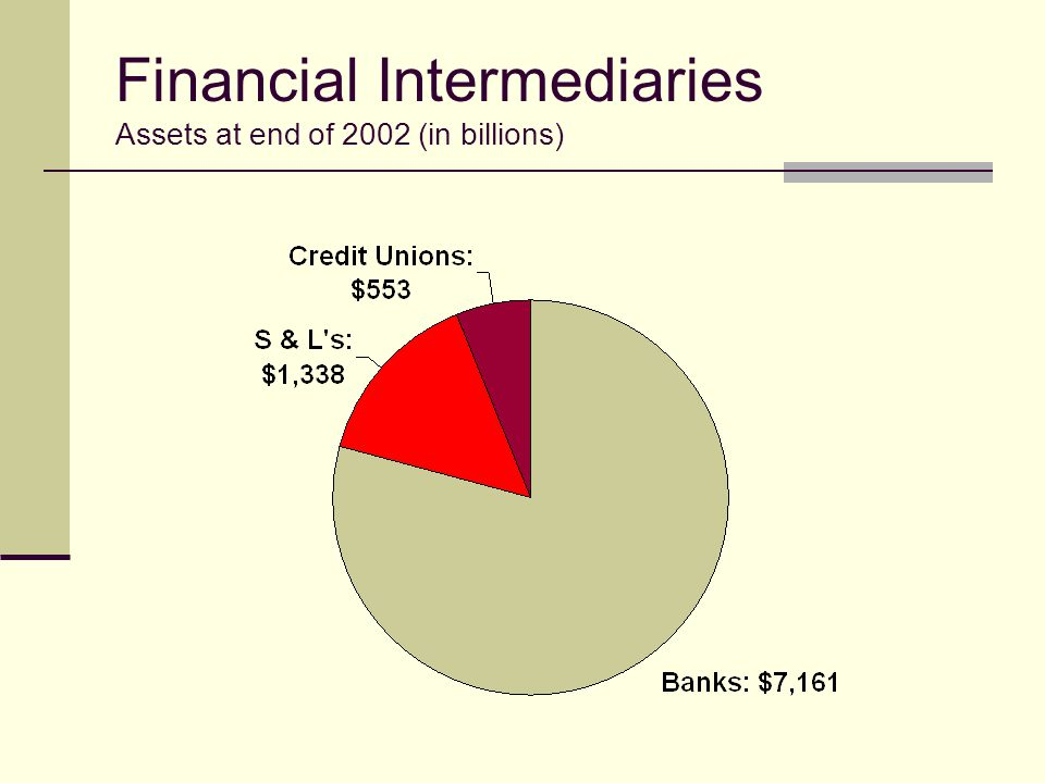 Financial Intermediaries Assets at end of 2002 (in billions)
