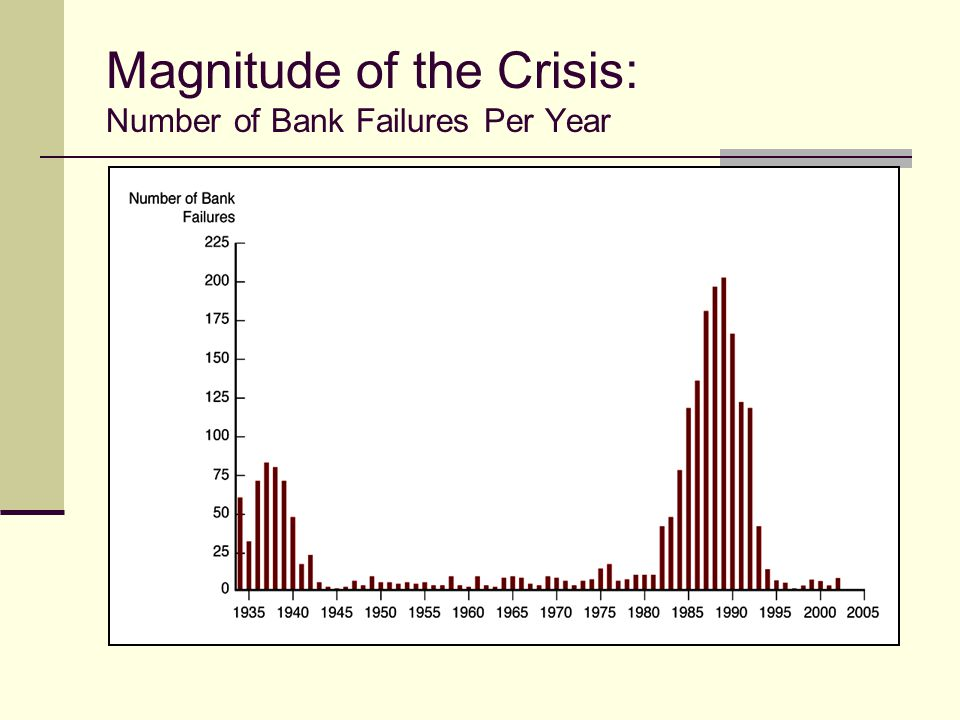 Magnitude of the Crisis: Number of Bank Failures Per Year