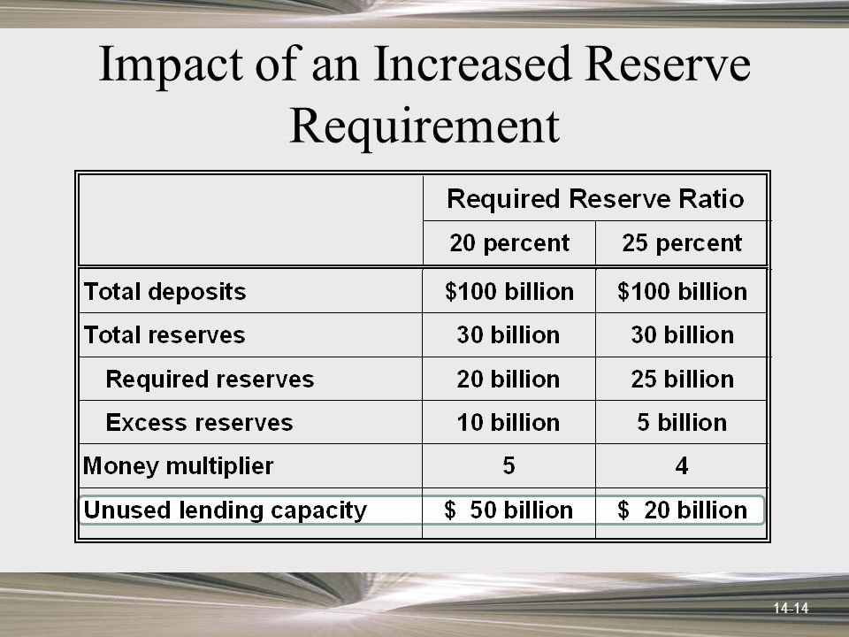 14-14 Impact of an Increased Reserve Requirement