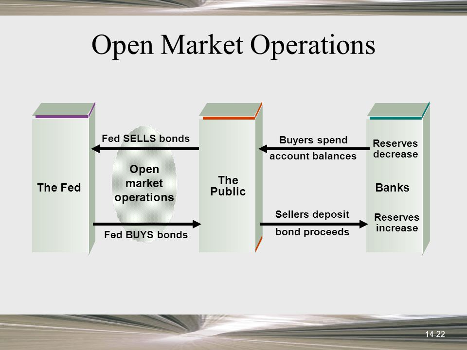 14-22 Open Market Operations Open market operations Fed BUYS bonds Buyers spend account balances Sellers deposit bond proceeds Fed SELLS bonds Reserves decrease Reserves increase