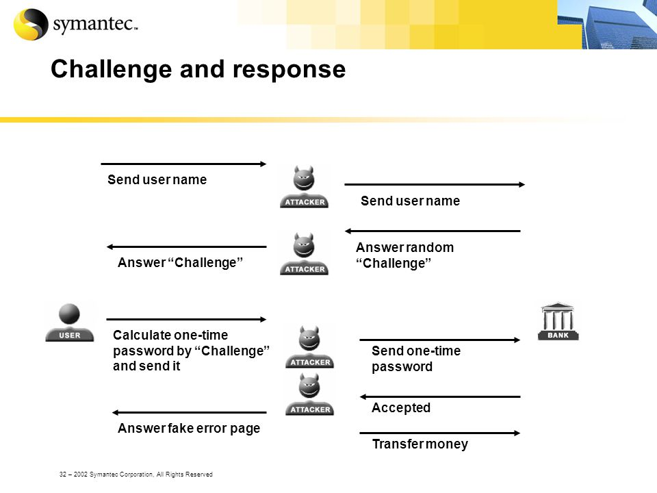 32 – 2002 Symantec Corporation, All Rights Reserved Challenge and response Send user name Answer Challenge Answer random Challenge Send one-time password Accepted Calculate one-time password by Challenge and send it Answer fake error page Transfer money
