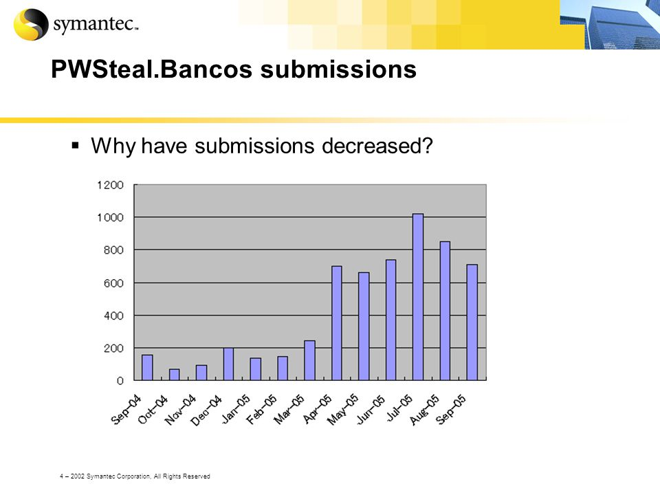 4 – 2002 Symantec Corporation, All Rights Reserved PWSteal.Bancos submissions Why have submissions decreased