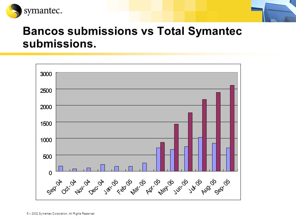 5 – 2002 Symantec Corporation, All Rights Reserved Bancos submissions vs Total Symantec submissions.