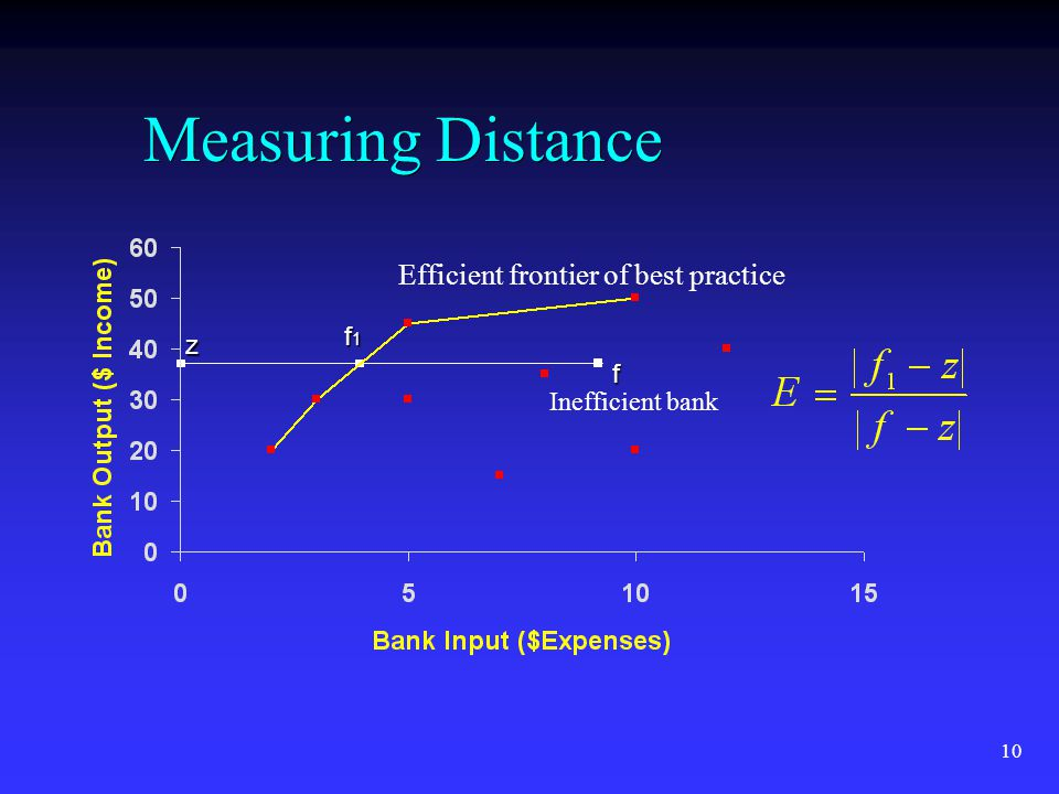 10 Measuring Distance f f1f1f1f1 z Efficient frontier of best practice Inefficient bank