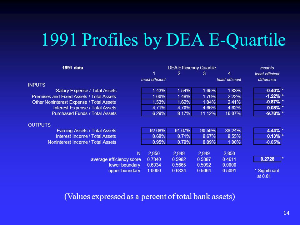14 1991 Profiles by DEA E-Quartile (Values expressed as a percent of total bank assets) 1991 data DEA Efficiency Quartile most to 1234 least efficient most efficientleast efficientdifference INPUTS Salary Expense / Total Assets1.43%1.54%1.65%1.83% -0.40%* Premises and Fixed Assets / Total Assets1.00%1.48%1.76%2.22% -1.22%* Other Noninterest Expense / Total Assets1.53%1.62%1.84%2.41% -0.87%* Interest Expense / Total Assets4.71%4.70%4.66%4.62% 0.08%* Purchased Funds / Total Assets6.29%8.17%11.12%16.07% -9.78%* OUTPUTS Earning Assets / Total Assets92.68%91.67%90.59%88.24% 4.44%* Interest Income / Total Assets8.68%8.71%8.67%8.55% 0.13%* Noninterest Income / Total Assets0.95%0.79%0.89%1.00%-0.05% N2,8502,8482,8492,850 average efficiency score0.73400.59820.53870.4611 0.2728* lower boundary0.63340.56650.50920.0000 upper boundary1.00000.63340.56640.5091* Significant at 0.01