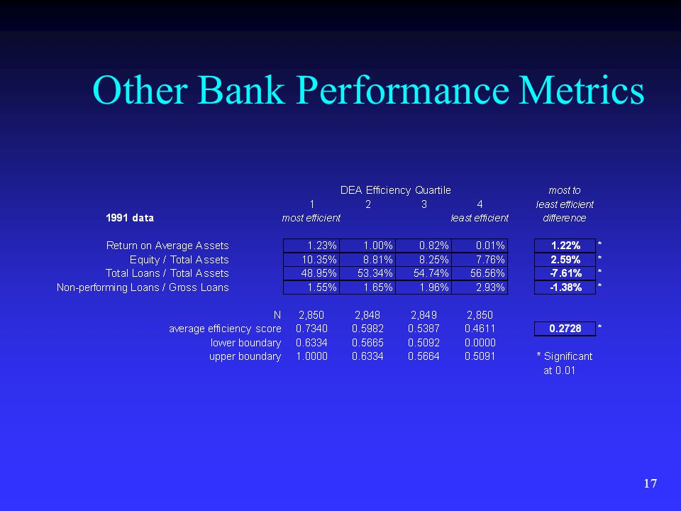 17 Other Bank Performance Metrics