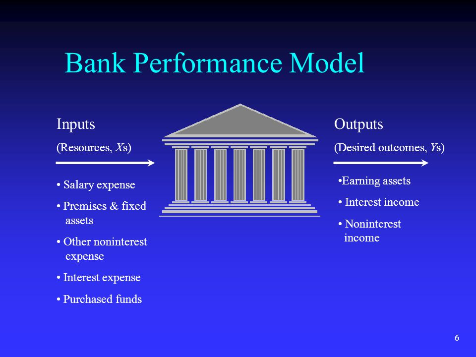 6 Bank Performance Model Inputs (Resources, Xs) Outputs (Desired outcomes, Ys) Salary expense Premises & fixed assets Other noninterest expense Interest expense Purchased funds Earning assets Interest income Noninterest income