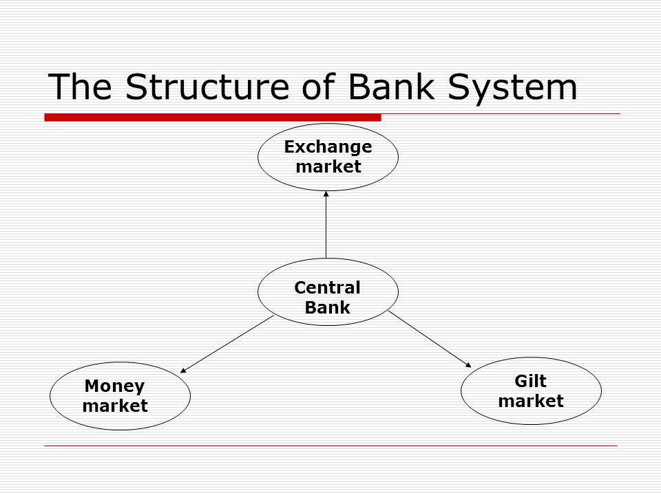 The Structure of Bank System Central Bank Exchange market Money market Gilt market