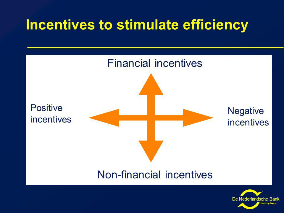 De Nederlandsche Bank Eurosysteem Incentives to stimulate efficiency Financial incentives Non-financial incentives Positive incentives Negative incentives