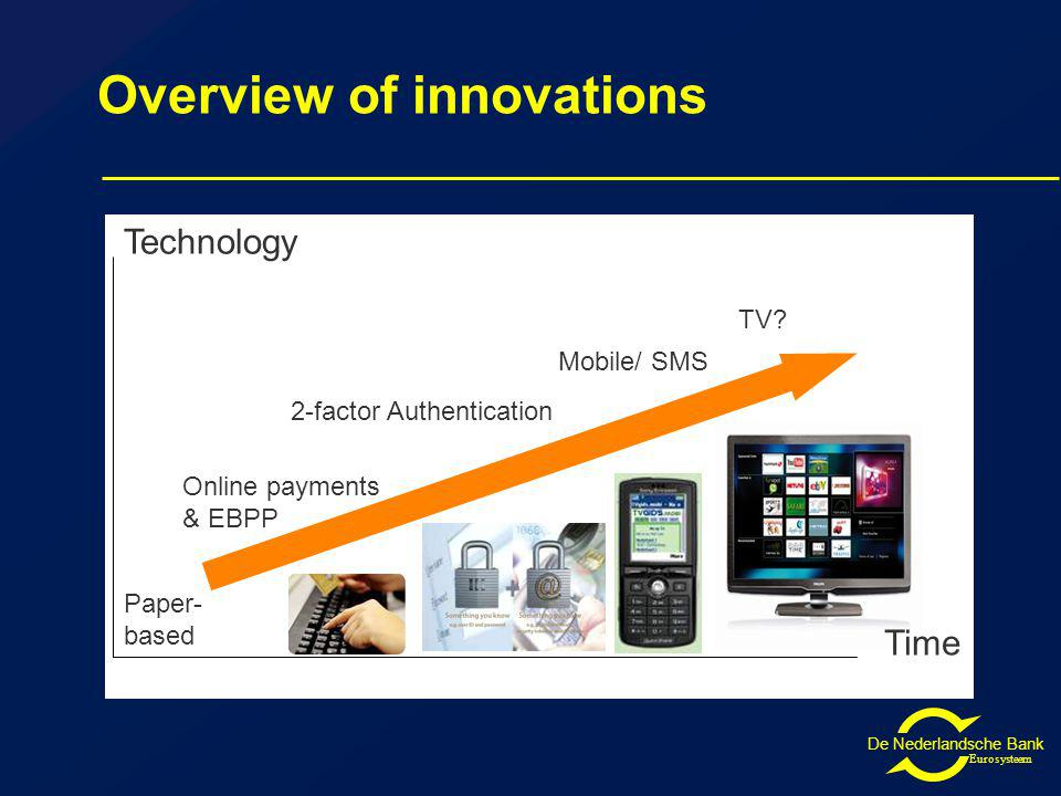 De Nederlandsche Bank Eurosysteem Overview of innovations Technology Paper- based Online payments & EBPP 2-factor Authentication Mobile/ SMS TV.